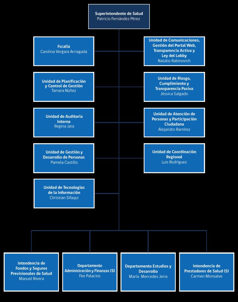 Organigrama Y Estructura Orgánica Superintendencia De